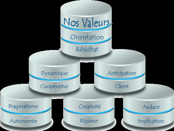 Nos valeurs fondatrices