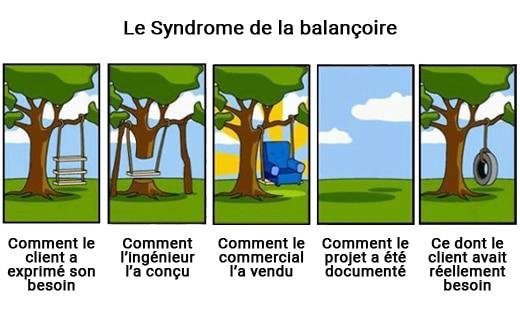 Syndrome de la balançoire