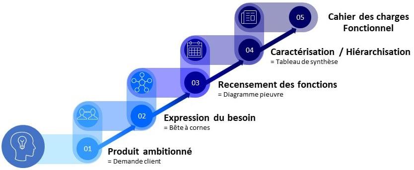 Les différentes étapes du cahier des charges