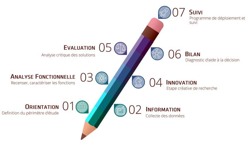 Les 7 étapes de l'analyse de la valeur