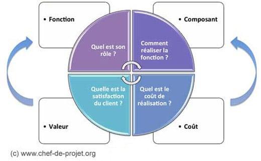Analyse de la valeur, les 3 concepts
