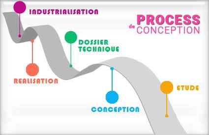 Le Processus de Conception