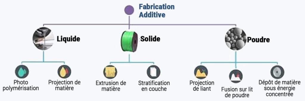 Impression 3D, Les 7 familles de procédés