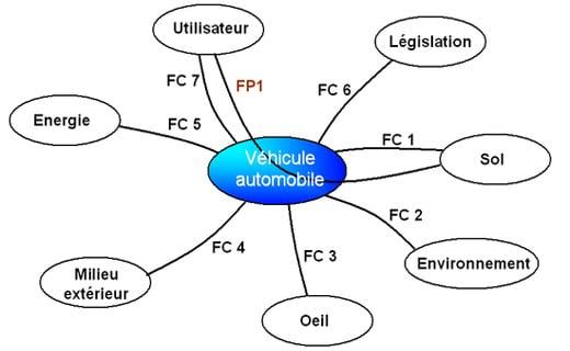 Diagramme de la Pieuvre dans l'Analyse Fonctionnelle