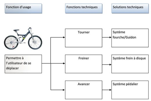 Diagramme FAST du Vélo